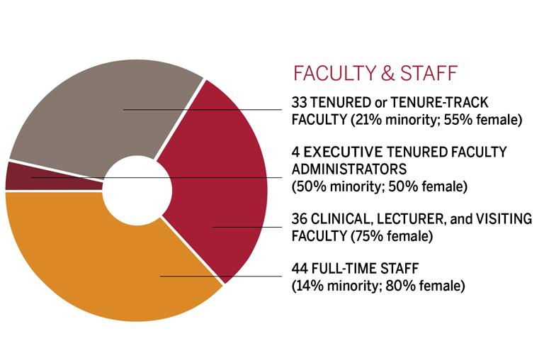 Pie chart shows breakdown of full-time faculty and staff. 33 tenured/tenure-track faculty, 21% minority, 55% female. 4 executive tenured faculty administrators, 50% minority, 50% female. 36 clinical, lecturer, and visiting faculty, 75% female. 44 staff, 14% minority, 80% female.